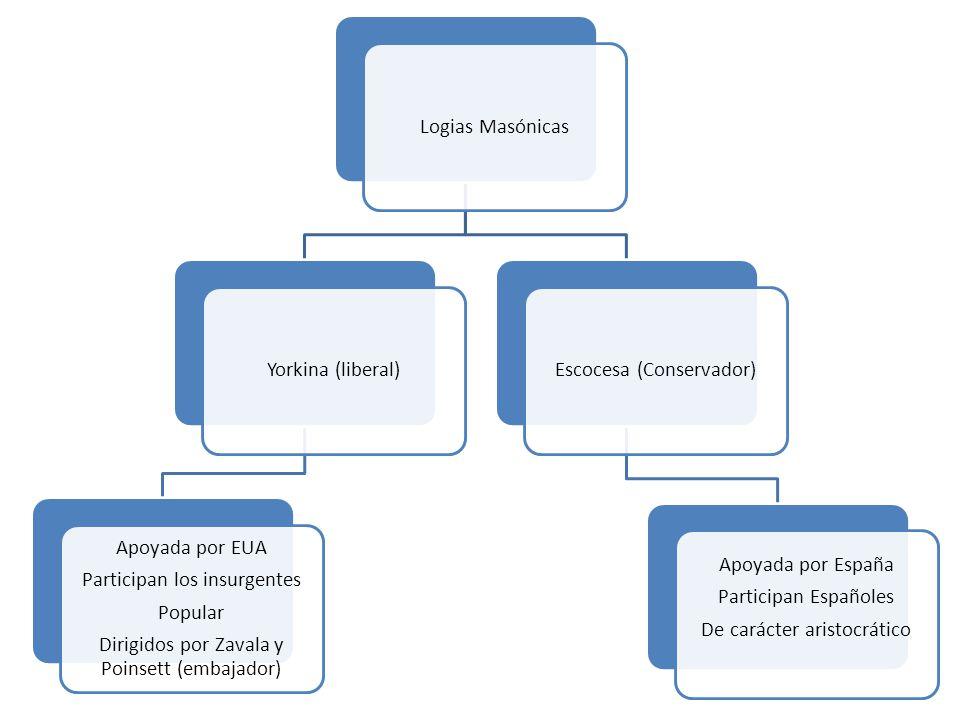 Logias MasónicasYorkina (liberal) Apoyada por EUA Participan los insurgentes Popular Dirigidos por Zavala y Poinsett (embajador) Escocesa (Conservador