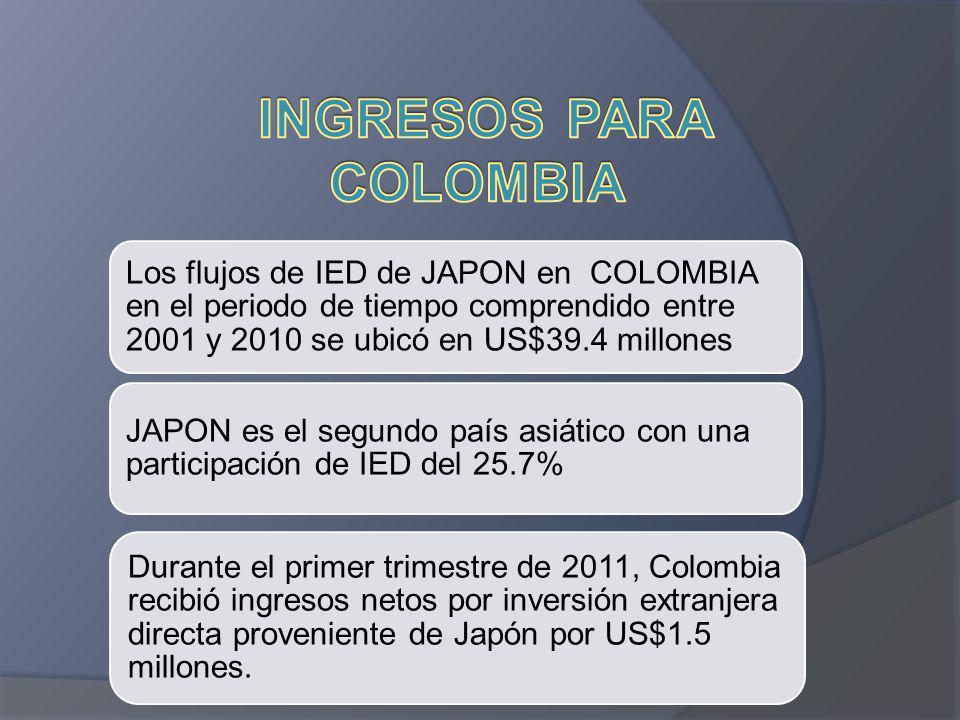 Los flujos de IED de JAPON en COLOMBIA en el periodo de tiempo comprendido entre 2001 y 2010 se ubicó en US$39.4 millones JAPON es el segundo país asi