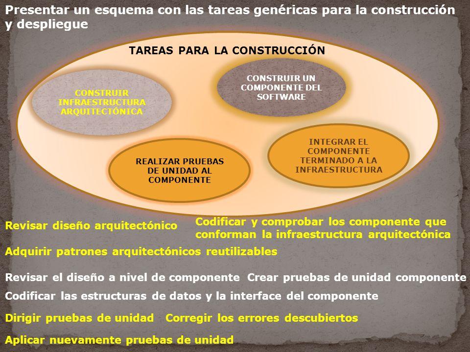 Presentar un esquema con las tareas genéricas para la construcción y despliegue CONSTRUIR INFRAESTRUCTURA ARQUITECTÓNICA CONSTRUIR UN COMPONENTE DEL SOFTWARE REALIZAR PRUEBAS DE UNIDAD AL COMPONENTE INTEGRAR EL COMPONENTE TERMINADO A LA INFRAESTRUCTURA Revisar diseño arquitectónico Codificar y comprobar los componente que conforman la infraestructura arquitectónica Adquirir patrones arquitectónicos reutilizables Revisar el diseño a nivel de componenteCrear pruebas de unidad componente Codificar las estructuras de datos y la interface del componente Dirigir pruebas de unidadCorregir los errores descubiertos Aplicar nuevamente pruebas de unidad TAREAS PARA LA CONSTRUCCIÓN