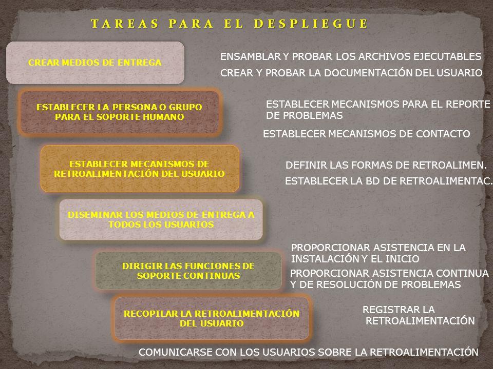 TAREAS PARA EL DESPLIEGUE CREAR MEDIOS DE ENTREGA ESTABLECER LA PERSONA O GRUPO PARA EL SOPORTE HUMANO ESTABLECER MECANISMOS DE RETROALIMENTACIÓN DEL USUARIO DISEMINAR LOS MEDIOS DE ENTREGA A TODOS LOS USUARIOS DIRIGIR LAS FUNCIONES DE SOPORTE CONTINUAS RECOPILAR LA RETROALIMENTACIÓN DEL USUARIO ENSAMBLAR Y PROBAR LOS ARCHIVOS EJECUTABLES CREAR Y PROBAR LA DOCUMENTACIÓN DEL USUARIO ESTABLECER MECANISMOS PARA EL REPORTE DE PROBLEMAS ESTABLECER MECANISMOS DE CONTACTO DEFINIR LAS FORMAS DE RETROALIMEN.