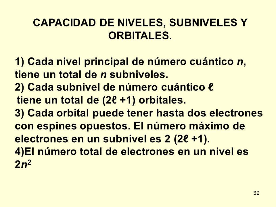 32 CAPACIDAD DE NIVELES, SUBNIVELES Y ORBITALES. 1) Cada nivel principal de número cuántico n, tiene un total de n subniveles. 2) Cada subnivel de núm