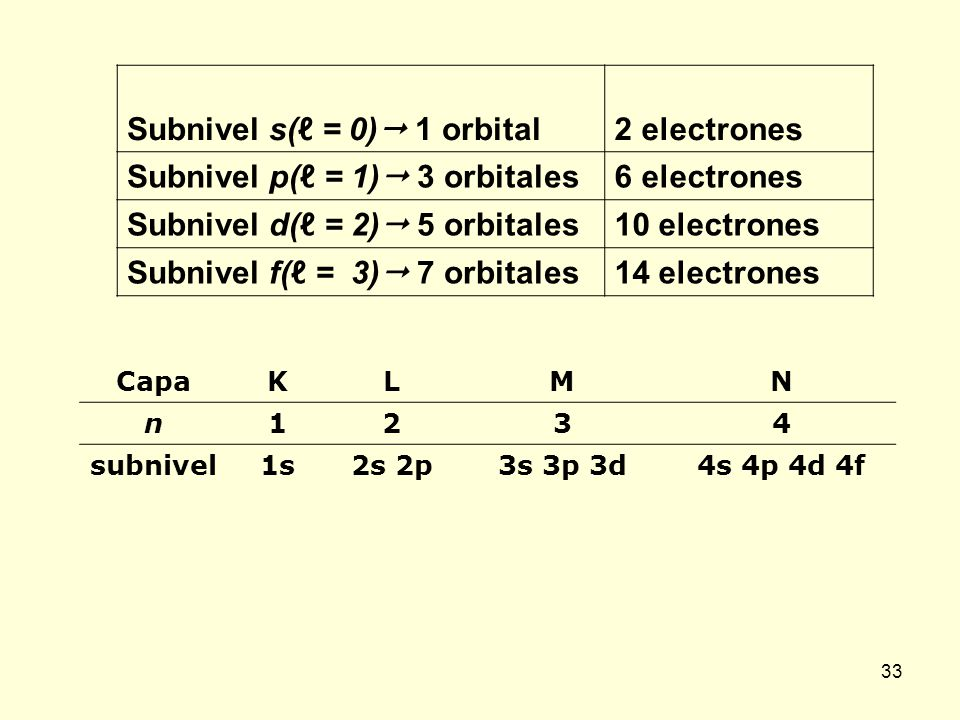 33 Subnivel s( = 0) 1 orbital 2 electrones Subnivel p( = 1) 3 orbitales 6 electrones Subnivel d( = 2) 5 orbitales 10 electrones Subnivel f( = 3) 7 orb