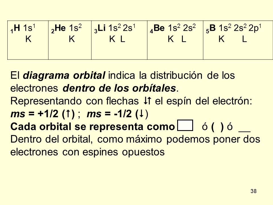 38 1 H 1s 1 K 2 He 1s 2 K 3 Li 1s 2 2s 1 K L 4 Be 1s 2 2s 2 K L 5 B 1s 2 2s 2 2p 1 K L El diagrama orbital indica la distribución de los electrones dentro de los orbítales.