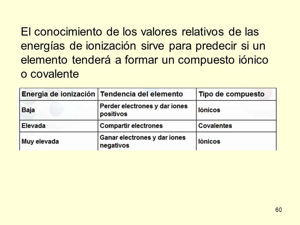 60 El conocimiento de los valores relativos de las energías de ionización sirve para predecir si un elemento tenderá a formar un compuesto iónico o co