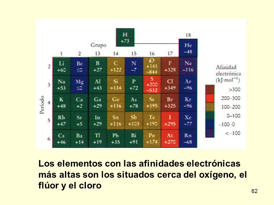 62 Los elementos con las afinidades electrónicas más altas son los situados cerca del oxígeno, el flúor y el cloro