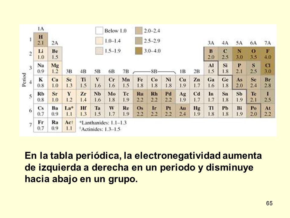 65 En la tabla periódica, la electronegatividad aumenta de izquierda a derecha en un periodo y disminuye hacia abajo en un grupo.