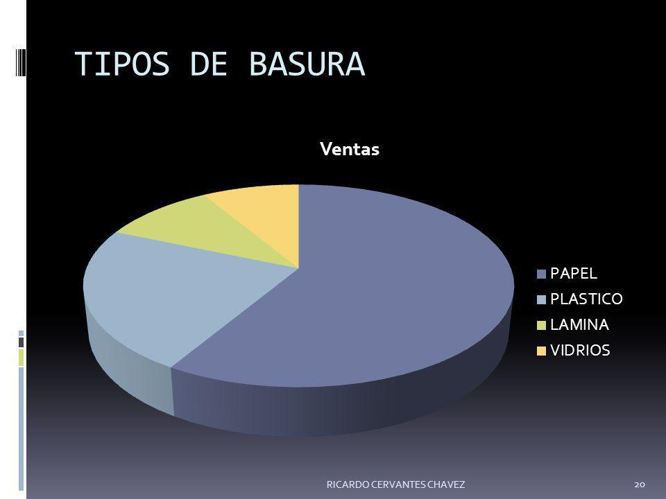 TIPOS DE BASURA RICARDO CERVANTES CHAVEZ 20