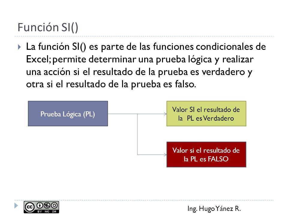 Ing. Hugo Yánez R. Función SI() La función SI() es parte de las funciones condicionales de Excel; permite determinar una prueba lógica y realizar una