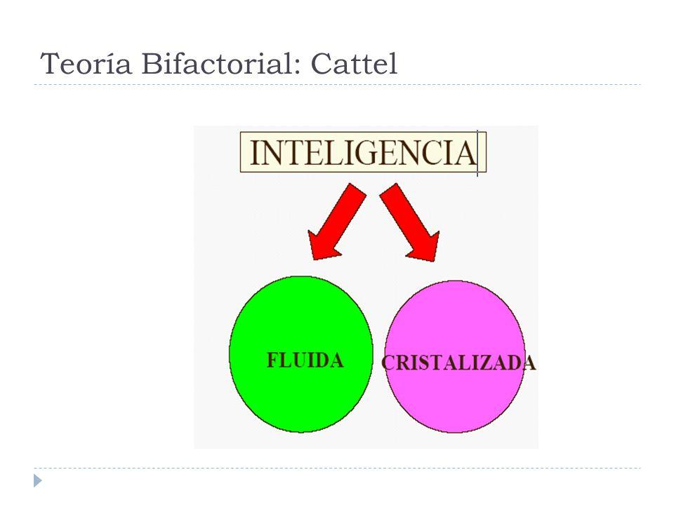Teoría multifactorial: Guildford Cada una de las aptitudes intelectuales podrían identificarse como una expresión de tres categorías que se cruzan en un sistema tridimensional: OPERACIONES Cognición: Lo que el individuo conoce o puede descubrir fácilmente a partir de lo que ya sabe.