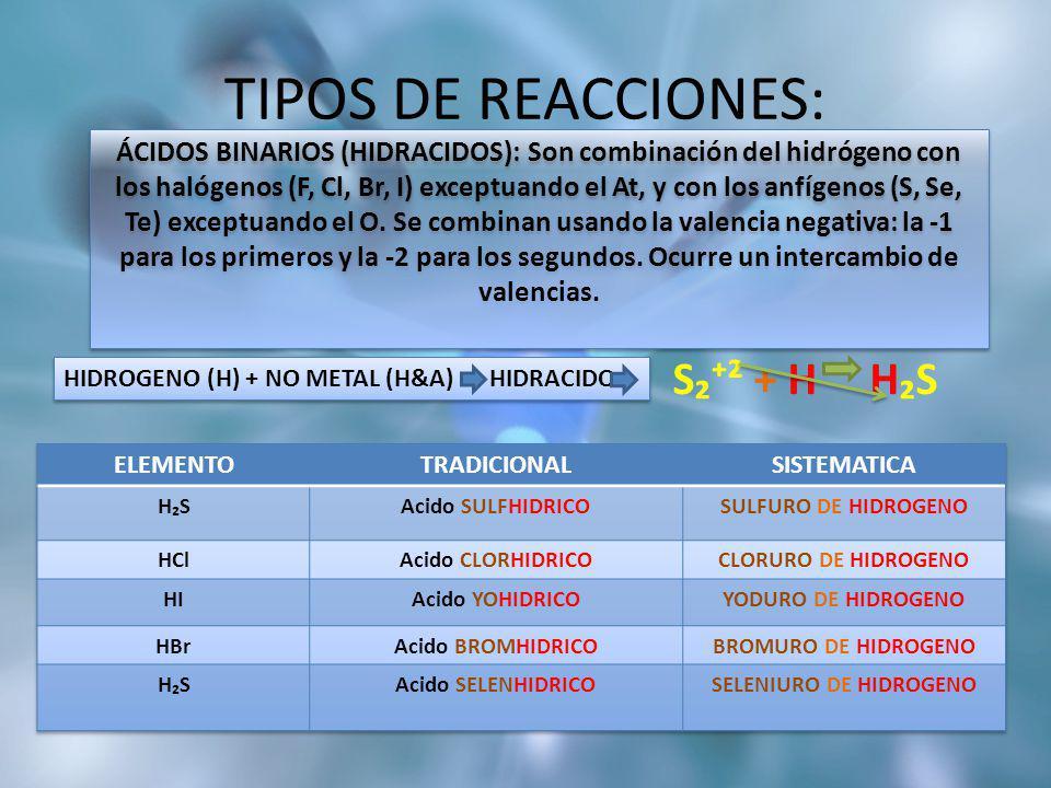 TIPOS DE REACCIONES: S² + H HS HIDROGENO (H) + NO METAL (H&A) HIDRACIDO ÁCIDOS BINARIOS (HIDRACIDOS): Son combinación del hidrógeno con los halógenos