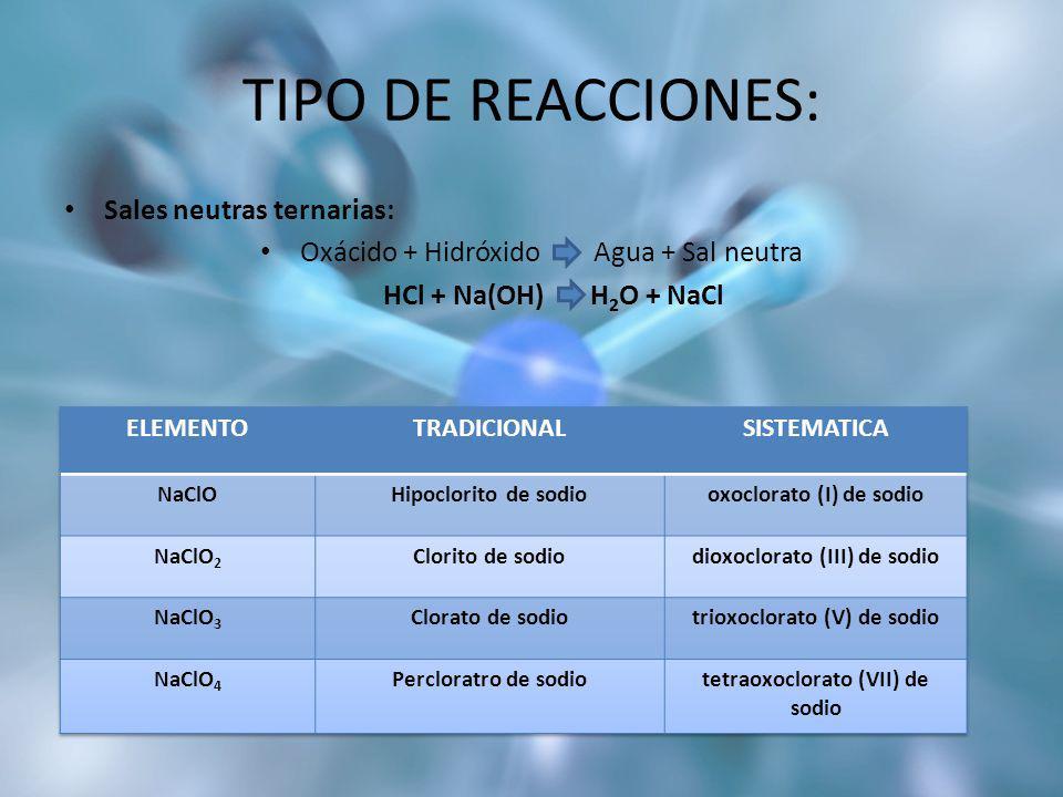 TIPO DE REACCIONES: Sales neutras ternarias: Oxácido + Hidróxido Agua + Sal neutra HCl + Na(OH) H 2 O + NaCl