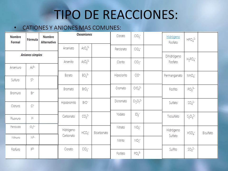 TIPO DE REACCIONES: CATIONES Y ANIONES MAS COMUNES: