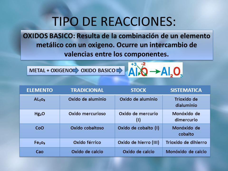 METAL + OXIGENO OXIDO BASICO TIPO DE REACCIONES: OXIDOS BASICO: Resulta de la combinación de un elemento metálico con un oxigeno. Ocurre un intercambi