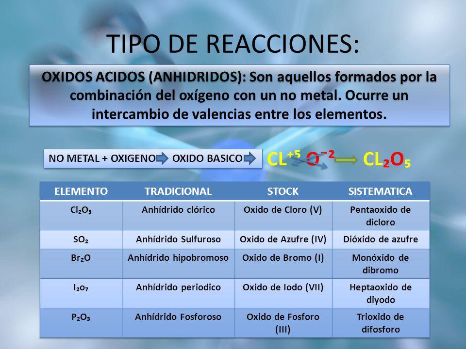 TIPO DE REACCIONES:. CL O¯² CLO NO METAL + OXIGENO OXIDO BASICO OXIDOS ACIDOS (ANHIDRIDOS): Son aquellos formados por la combinación del oxígeno con u