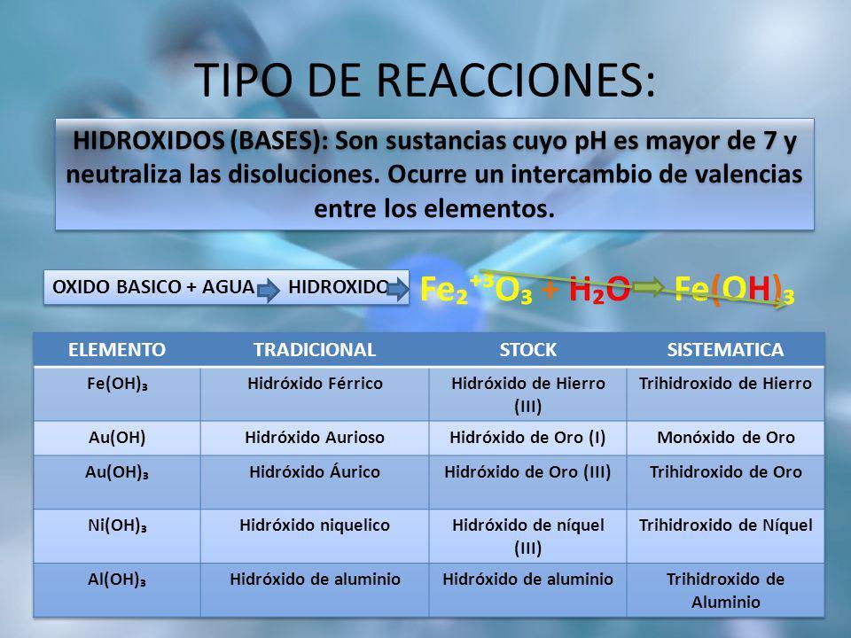 TIPO DE REACCIONES: Fe³O + HO Fe(OH) OXIDO BASICO + AGUA HIDROXIDO HIDROXIDOS (BASES): Son sustancias cuyo pH es mayor de 7 y neutraliza las disolucio