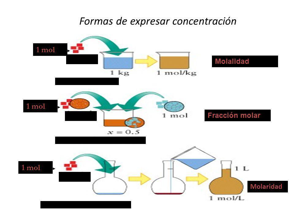 Formas de expresar concentración 1 mol Molalidad Fracción molar Molaridad