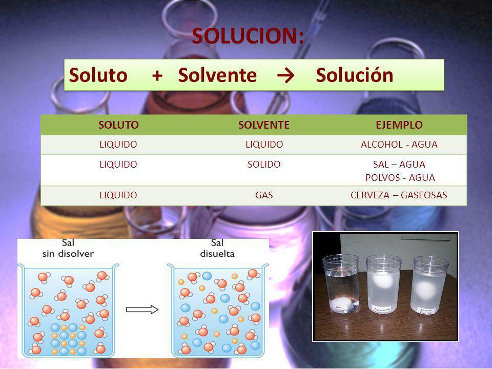 FORMAS DE EXPRESAR LA CONCENTRACIÓN: Normalidad (N): Indica el número de equivalentes de soluto disuelto hasta formar un litro de solución.