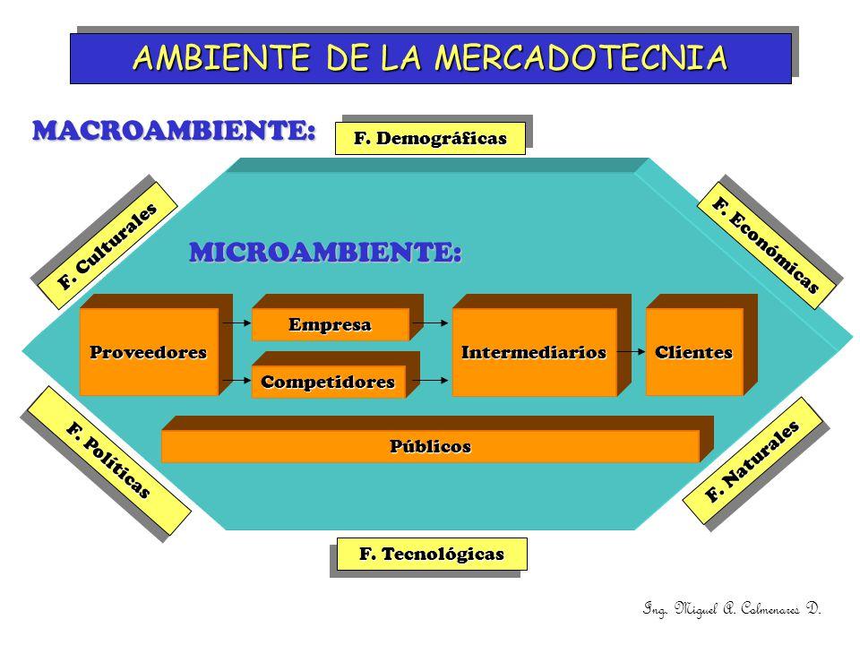 AMBIENTE DE LA MERCADOTECNIA MACROAMBIENTE: ProveedoresEmpresa Competidores Públicos MICROAMBIENTE: F. Demográficas F. Económicas F. Naturales F. Polí