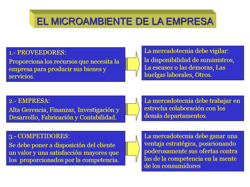 EL MICROAMBIENTE DE LA EMPRESA 1.- PROVEEDORES: Proporciona los recursos que necesita la empresa para producir sus bienes y servicios. 2.- EMPRESA: Al