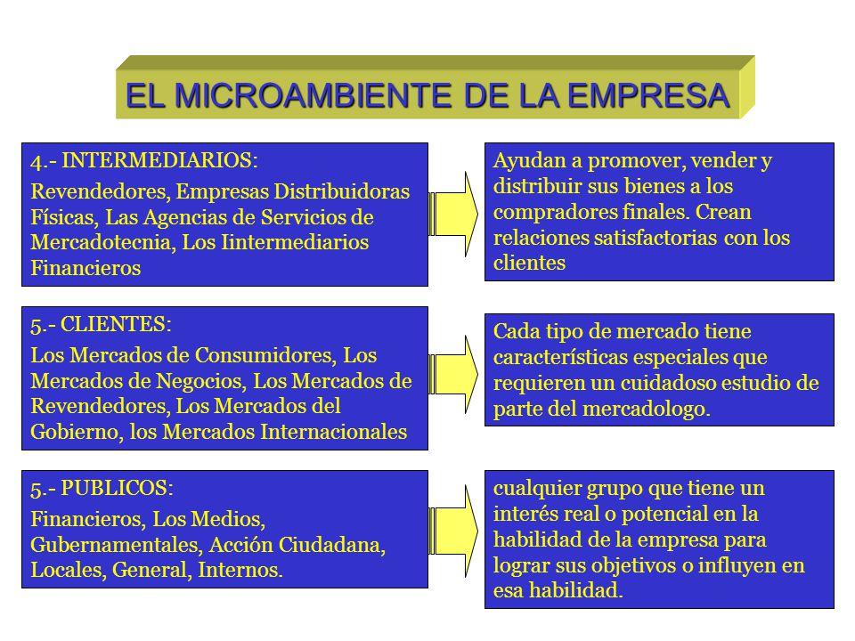 EL MICROAMBIENTE DE LA EMPRESA 4.- INTERMEDIARIOS: Revendedores, Empresas Distribuidoras Físicas, Las Agencias de Servicios de Mercadotecnia, Los Iint