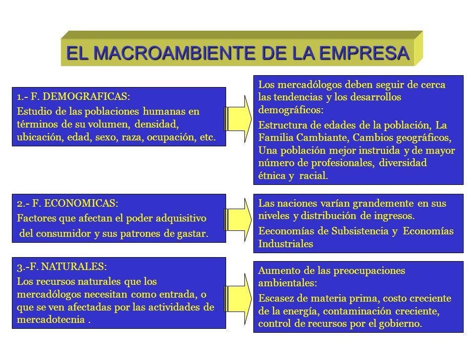 EL MACROAMBIENTE DE LA EMPRESA 4.- F.