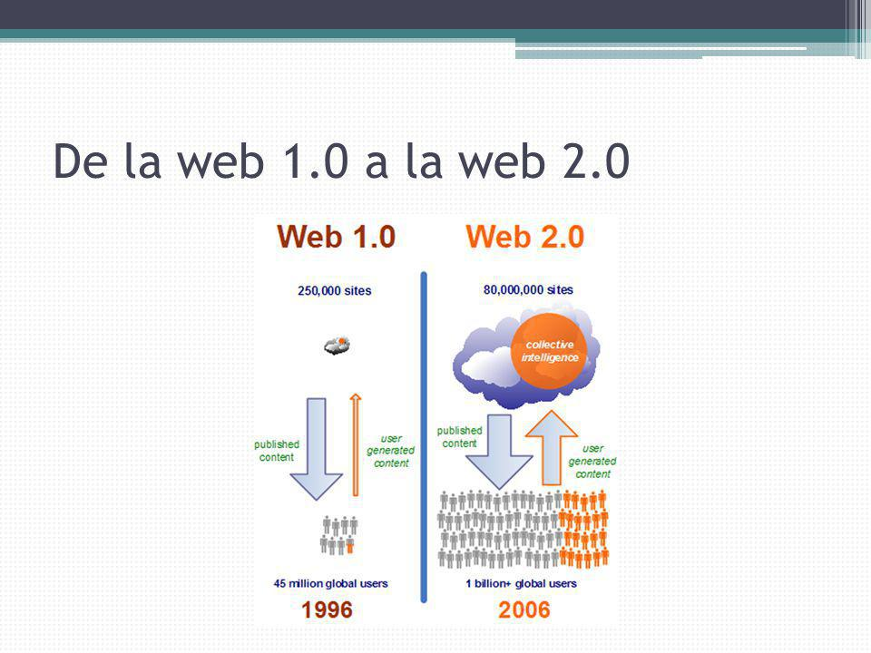 Web 1.0 web 2.0 1.Contenidos estáticos 2.Unidireccional 3.Sin participación del usuario 4.Usuario como Consumidor 5.Poca capacidad de transferencia De datos 6.Menor portabilidad 7.Sin interactividad 1.Contenidos dinámicos 2.Multidireccional 3.Participación activa del usuario 4.Usuario como Prosumidor 5.Gran capacidad en la transferencia De datos.