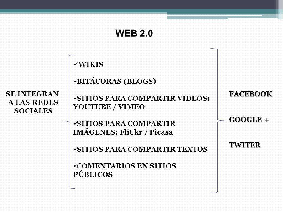 WIKIS BITÁCORAS (BLOGS) SITIOS PARA COMPARTIR VIDEOS: YOUTUBE / VIMEO SITIOS PARA COMPARTIR IMÁGENES: FliCkr / Picasa SITIOS PARA COMPARTIR TEXTOS COM