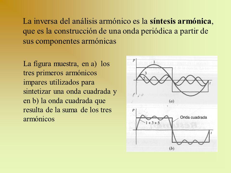 La inversa del análisis armónico es la síntesis armónica, que es la construcción de una onda periódica a partir de sus componentes armónicas La figura