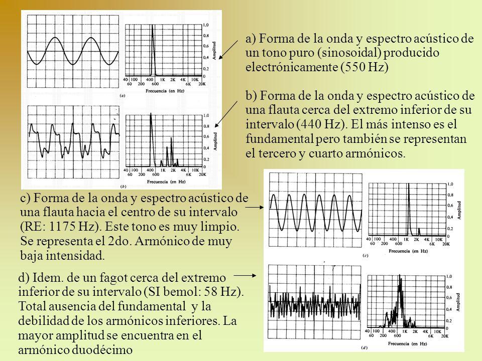 a) Forma de la onda y espectro acústico de un tono puro (sinosoidal) producido electrónicamente (550 Hz) b) Forma de la onda y espectro acústico de un