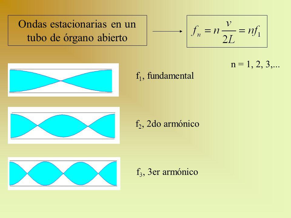 n = 1, 2, 3,... Ondas estacionarias en un tubo de órgano abierto f 1, fundamental f 2, 2do armónico f 3, 3er armónico