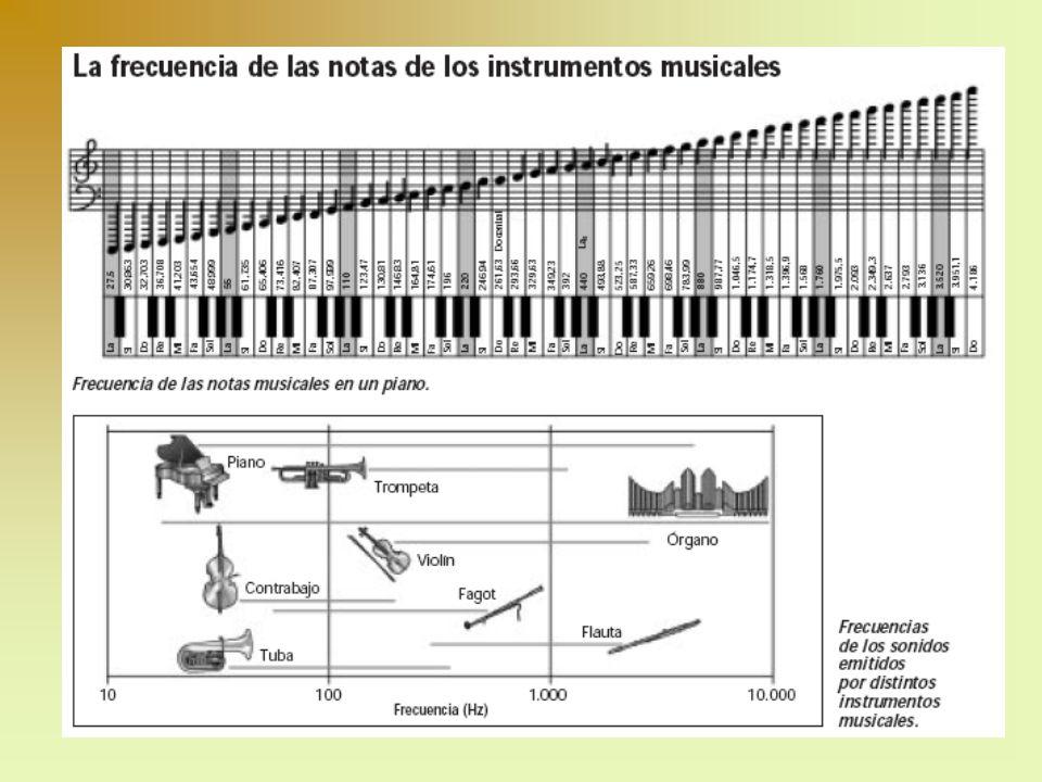 NIVEL DE INTENSIDAD Se define el nivel de intensidad, S, de una onda acústica de intensidad, I, a: La unidad de S es decibeles (dB).