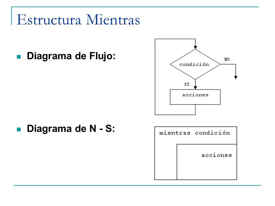 Estructura Mientras Diagrama de Flujo: Diagrama de N - S:
