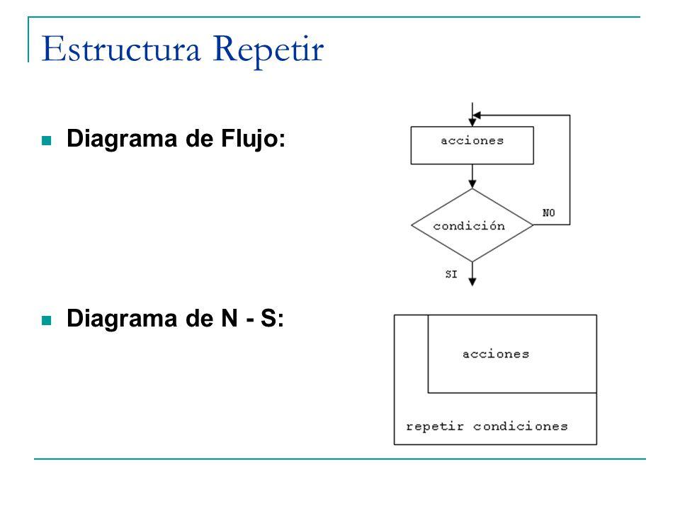 Estructura Repetir Diagrama de Flujo: Diagrama de N - S: