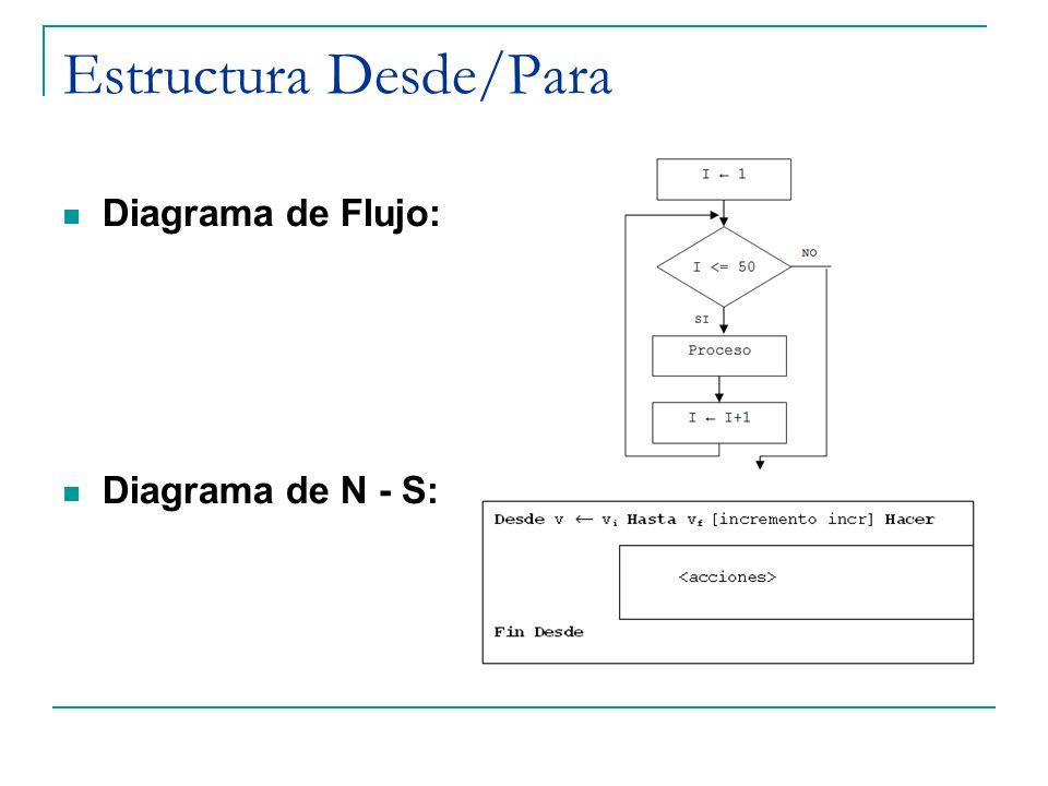 Estructura Desde/Para Diagrama de Flujo: Diagrama de N - S: