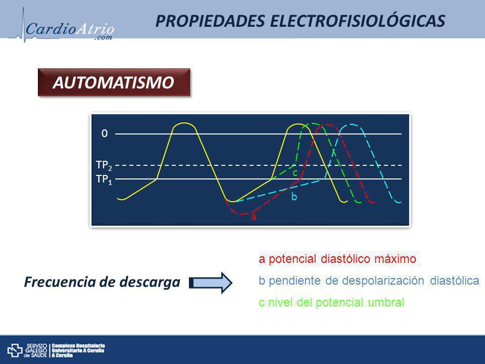 PROPIEDADES ELECTROFISIOLÓGICAS AUTOMATISMO 0 TP 1 TP 2 a b c a potencial diastólico máximo b pendiente de despolarización diastólica c nivel del pote