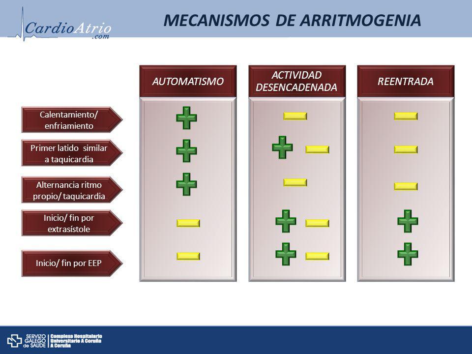 MECANISMOS DE ARRITMOGENIA AUTOMATISMO ACTIVIDAD DESENCADENADA REENTRADA Calentamiento/ enfriamiento Primer latido similar a taquicardia Alternancia r