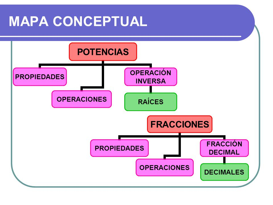 MAPA CONCEPTUAL POTENCIAS PROPIEDADESOPERACIONES OPERACIÓN INVERSA RAÍCES FRACCIONES PROPIEDADESOPERACIONES FRACCIÓN DECIMAL DECIMALES