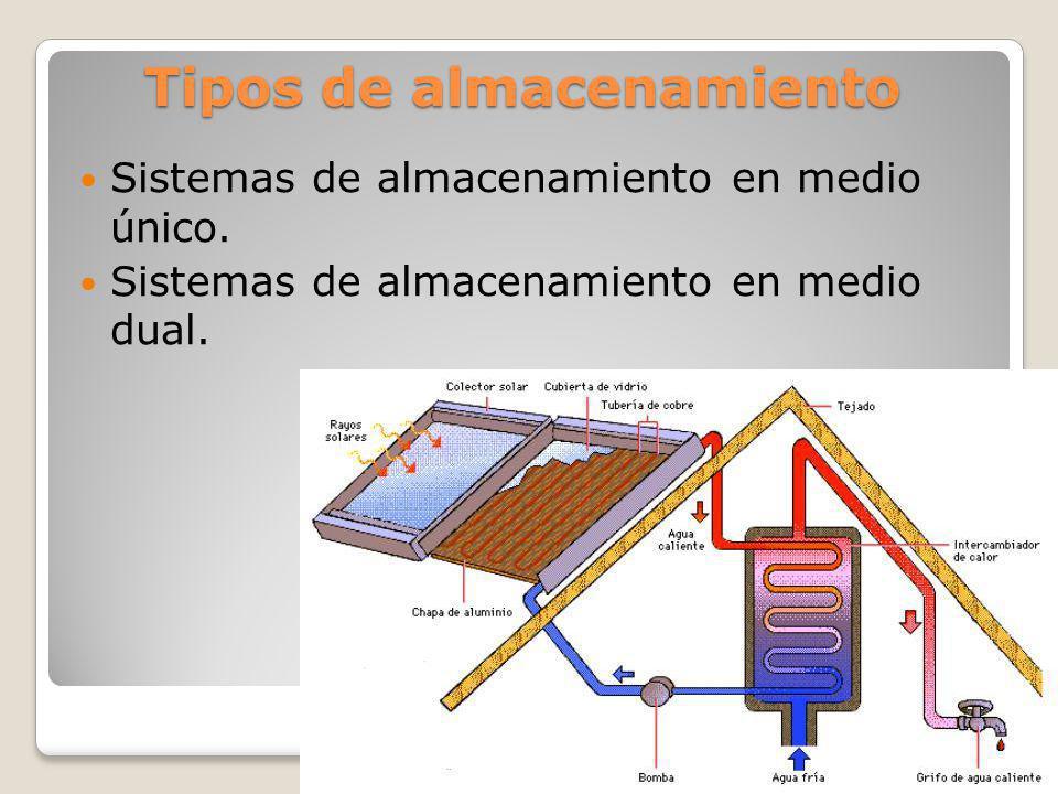 Tipos de almacenamiento Sistemas de almacenamiento en medio único. Sistemas de almacenamiento en medio dual.