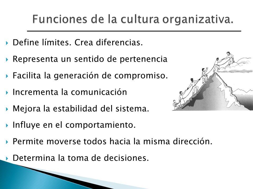 Define límites. Crea diferencias. Representa un sentido de pertenencia Facilita la generación de compromiso. Incrementa la comunicación Mejora la esta