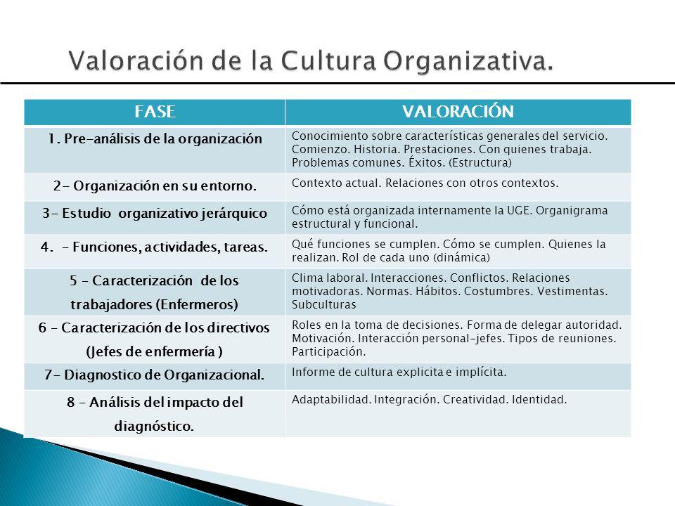 FASEVALORACIÓN 1. Pre-análisis de la organización Conocimiento sobre características generales del servicio. Comienzo. Historia. Prestaciones. Con qui