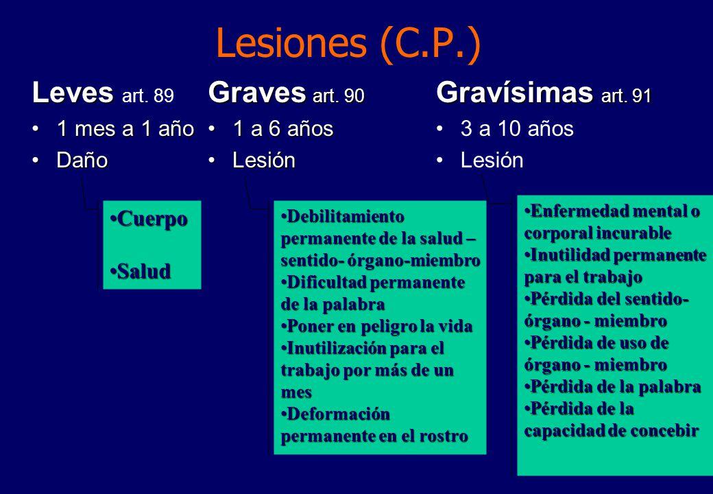 Lesiones (C.P.) Leves Leves art.89 1 mes a 1 año1 mes a 1 año DañoDaño Graves art.