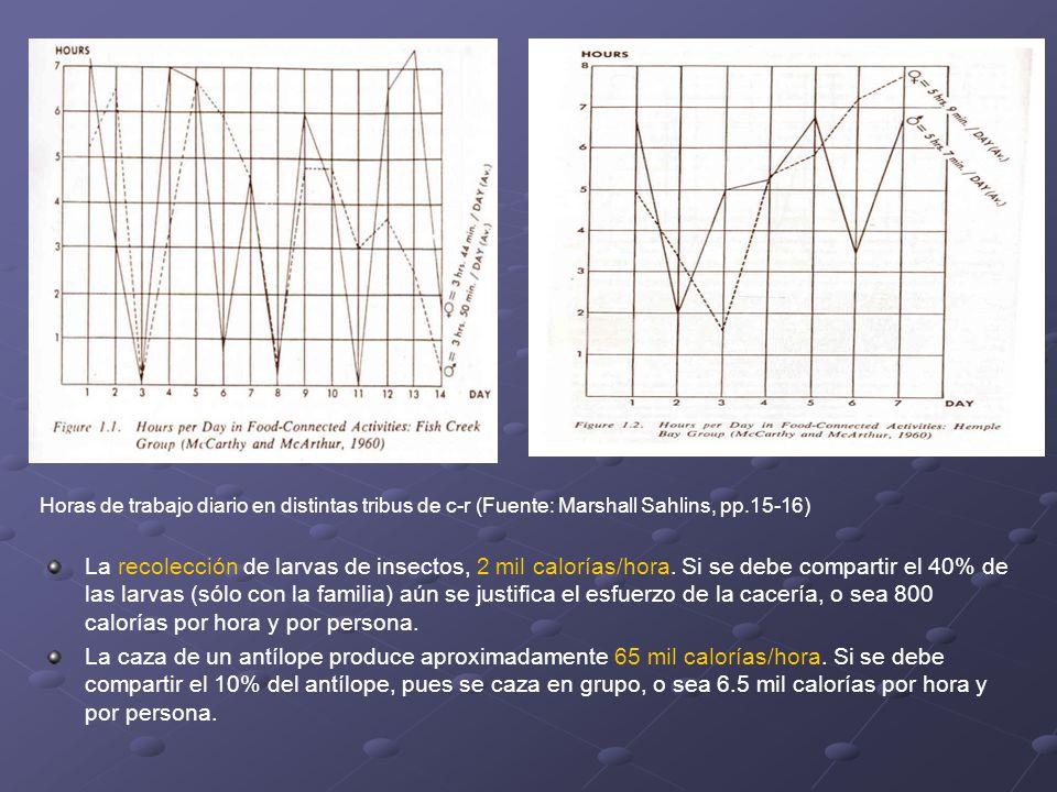 Horas de trabajo diario en distintas tribus de c-r (Fuente: Marshall Sahlins, pp.15-16) La recolección de larvas de insectos, 2 mil calorías/hora. Si