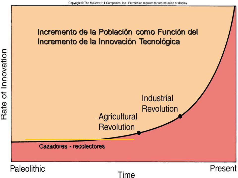 Cazadores - recolectores Incremento de la Población como Función del Incremento de la Innovación Tecnológica
