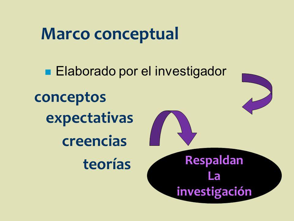 Marco conceptual n Elaborado por el investigador conceptos expectativas creencias teorías Respaldan La investigación