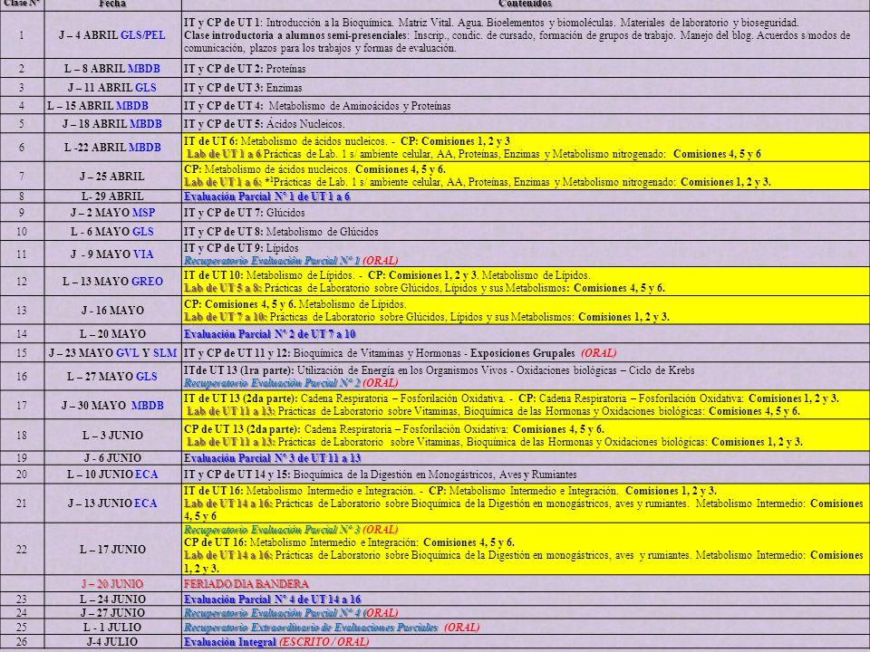Clase Nº FechaContenidos 1J – 4 ABRIL GLS/PEL IT y CP de UT 1: Introducción a la Bioquímica. Matriz Vital. Agua. Bioelementos y biomoléculas. Material