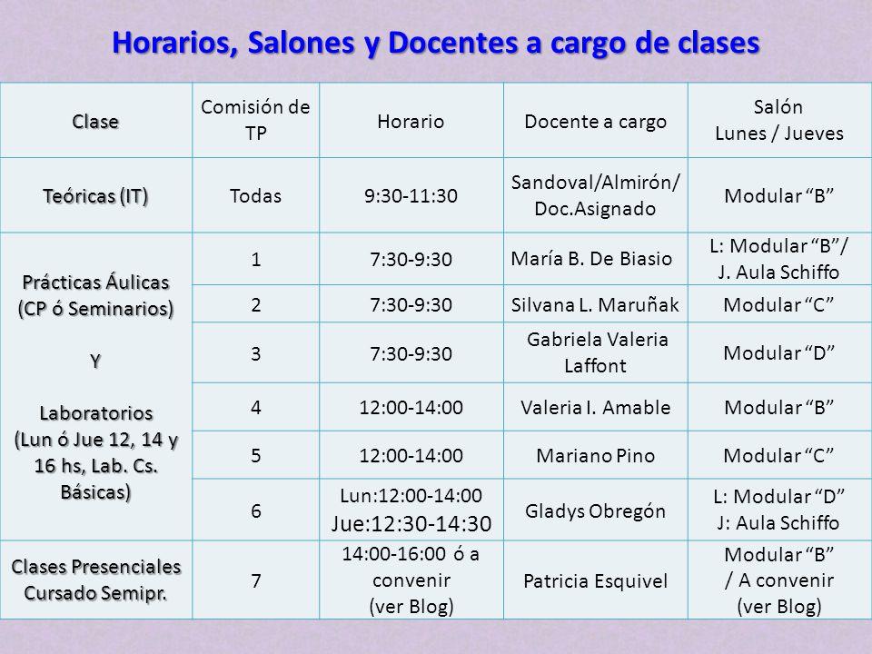 Clase Comisión de TP HorarioDocente a cargo Salón Lunes / Jueves Teóricas (IT) Todas9:30-11:30 Sandoval/Almirón/ Doc.Asignado Modular B Prácticas Áuli