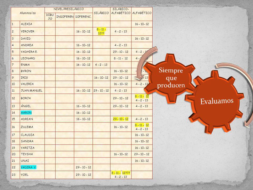Alumnos/as NIVEL PRESILÁBICO SILÁBICO SILÁBICO- ALFABÉTICOALFABÉTICO DIBU JO INDIFERENDIFERENC. 1ALEXIA16 - 10- 12 2YEROVER16 - 10- 12 8 - 11 - 12?? 4