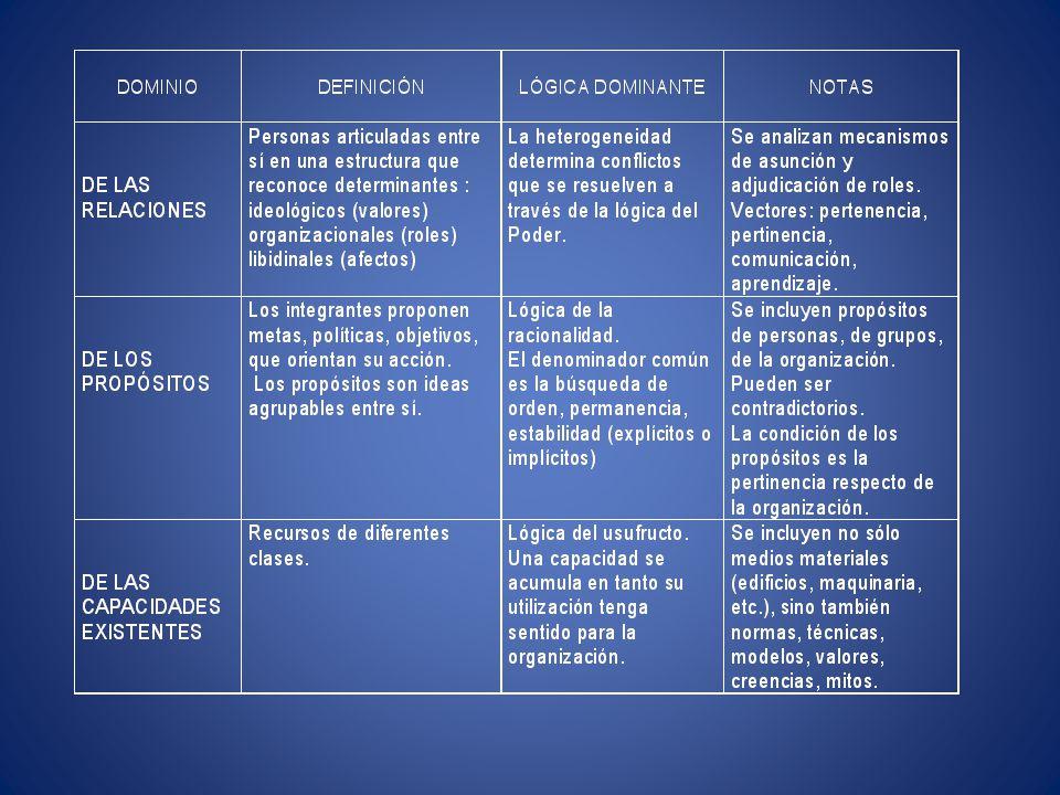 RELACIONES PROPÓSITOS CAPACIDADES EXISTENTES Adjudicación Asunción de roles Capacitación Productividad IDENTIDAD ( Schvarstein)