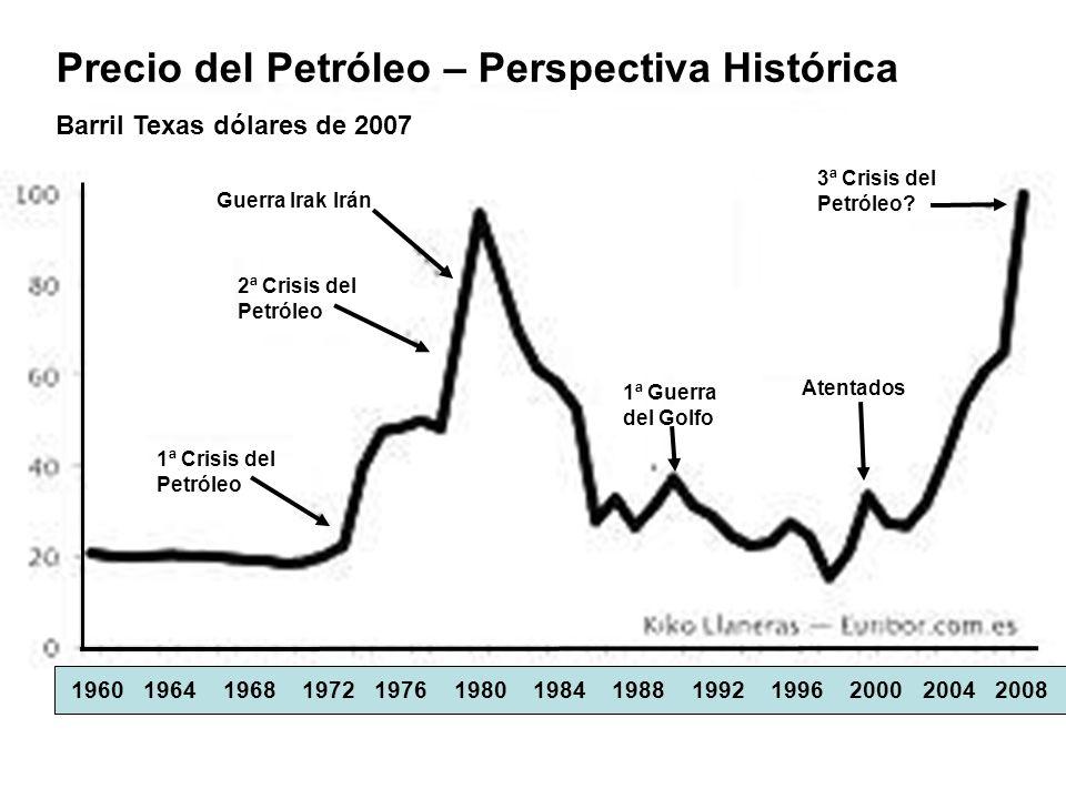 Precio del Petróleo – Perspectiva Histórica Barril Texas dólares de 2007 2ª Crisis del Petróleo 1ª Crisis del Petróleo Guerra Irak Irán 1ª Guerra del Golfo Atentados 3ª Crisis del Petróleo.