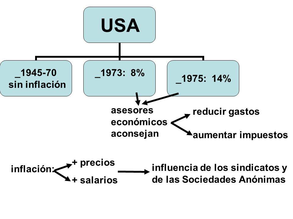 asesores económicos aconsejan reducir gastos aumentar impuestos inflación: influencia de los sindicatos y de las Sociedades Anónimas + precios + salarios USA _1945-70 sin inflación _1973: 8% _1975: 14%